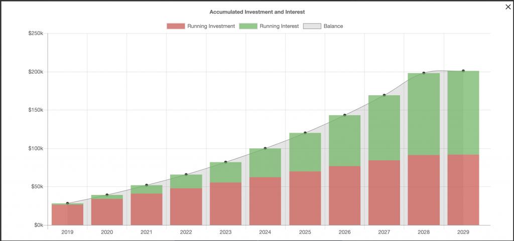 HonestFIRE ankstyvos pensijos grafikas.