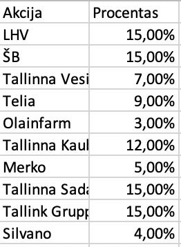 OMX Baltic 10 įmonės